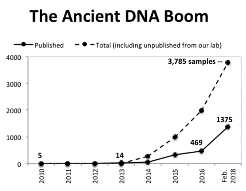 A line graph with years on the X axis beginning in 2010 spanning to 2018 in one year increments. The final date is Feb. 2018 specifically. The Y axis is the number of DNA samples in 4 increments of 1000, ending at 4000. A solid line shows only 5 published DNA samples published in 2010, 14 in 2013, 469 in 2016. A dotted line shows unpublished samples. It follows the solid line until 2014, where it deviates with larger numbers of samples ending at 3785 samples on Feb 2018.