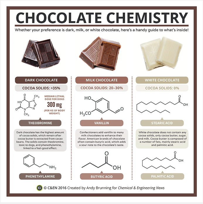An infographic showing dark chocolate paired with the chemical structures of theobromine and phenethylamine, milk chocolate paired with vanillin and butyric acid, and white chocolate paired with stearic acid and palmitic acid.
