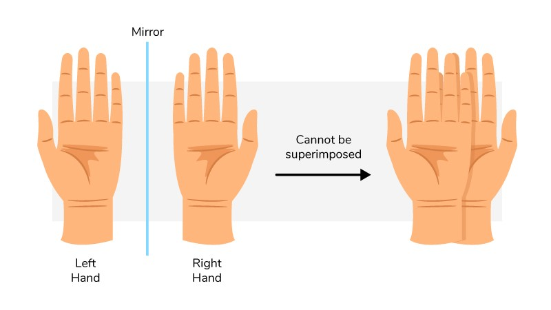 An image of a pair of hands, palms facing up. An arrow points to another image of the left hand on top of the right, both palms still facing up, illustrating that they can't be superimposed.