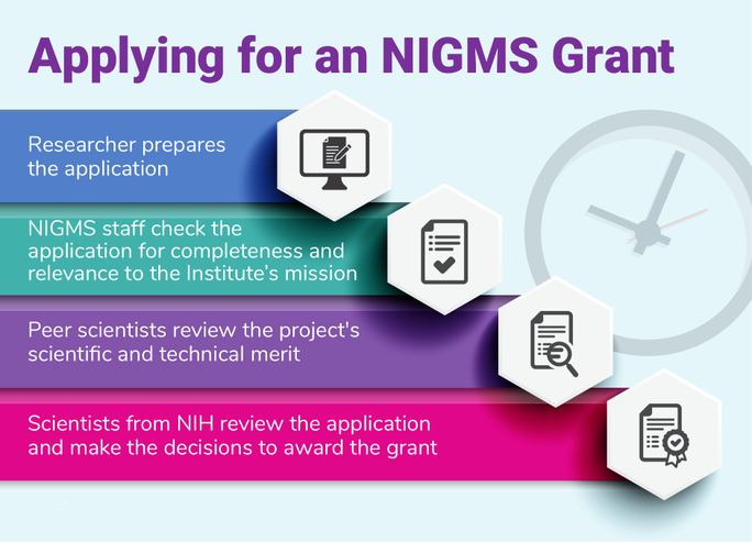 Applying for an NIGMS Grant. Researcher prepares the application. NIGMS staff check the application for completeness and relevance to the Institute's mission. Peer scientists review the project's scientific and technical merit. Scientists from NIH review the application and make the decision to award the grant.
