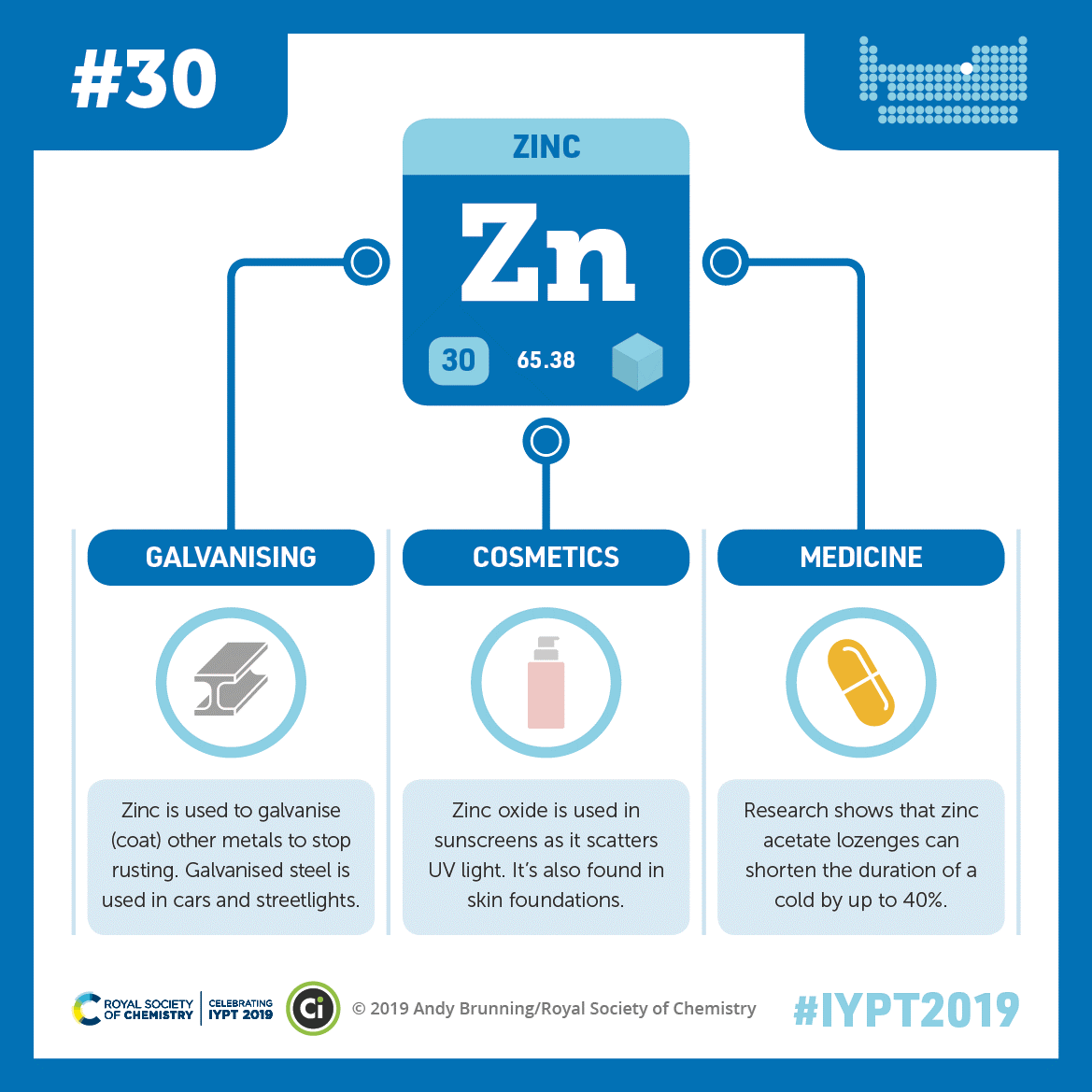 A graphic showing zinc's abbreviation, atomic number, and atomic weight connected by lines to illustrations of an I-beam, a cosmetics bottle, and a pill.
