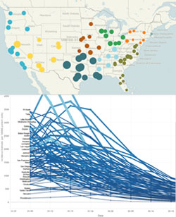 Incidence of influenza during the week starting 12/29/2013 (top); influenza incidence forecasts for selected cities (bottom). Credit: Columbia Prediction of Infectious Diseases.